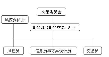 招金集团套期保值组织机构架设图.png