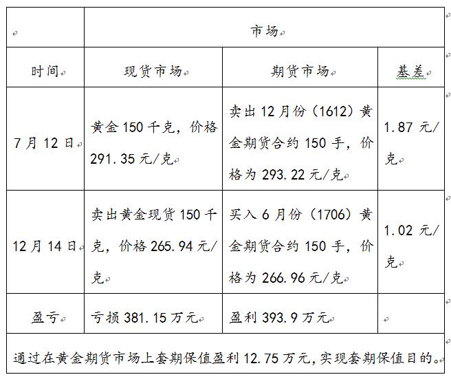 黄金期货套期保值价格图.png
